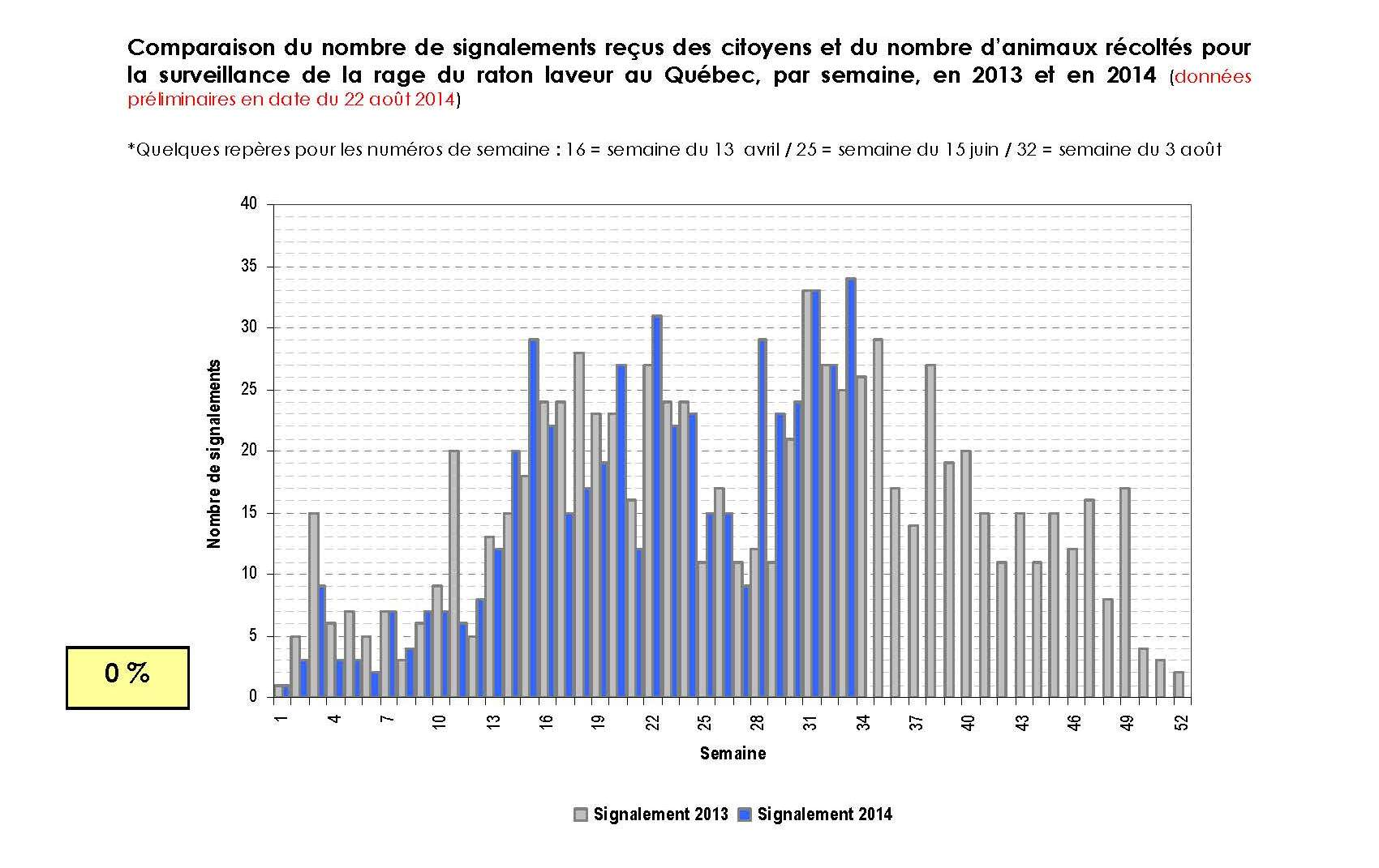 Number of citizen reports and animals collected for surveillance of raccoon rabies - comparison by week for 2013 and 2014